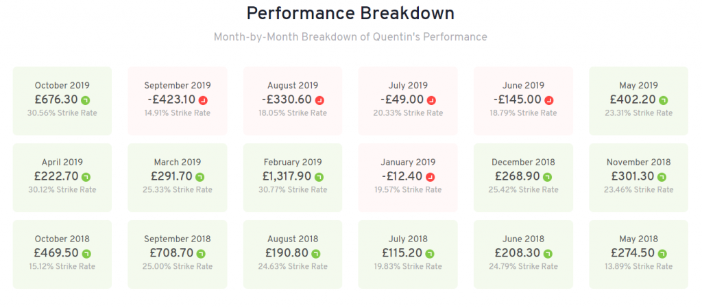 quentin franks racing review profit and loss chart
